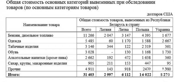 Анкетирование: белорусы везут за границу топливо, табак и алкоголь