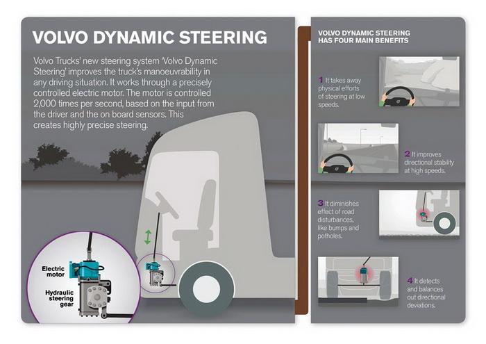 Награду за качество получила система Volvo Dynamic Steering
