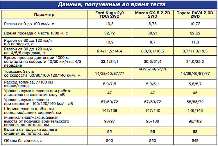 Данные, полученные во время теста