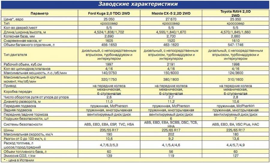 Заводские характеристики