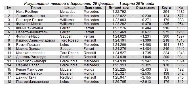 Результаты тестов в Барселоне 26 февраля - 1 марта 2015 года