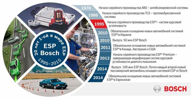 BOCSH: 20 лет с момента разработки и внедрения программы электронной стабилизации автомобиля ESP
