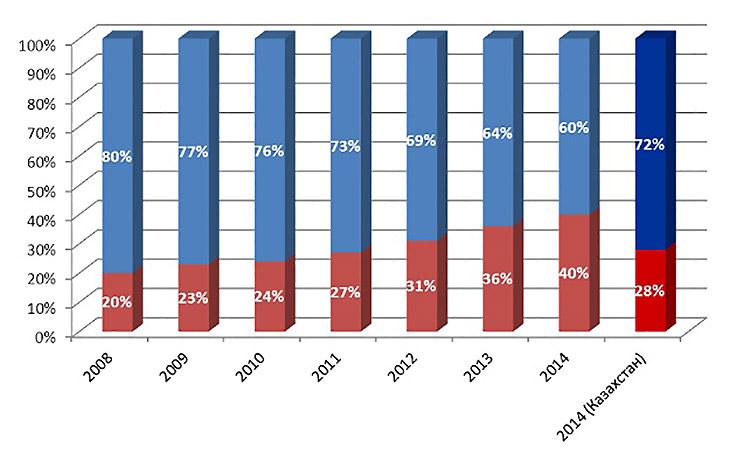 Продажи новых автомобилей в РФ и в республике Казахстан, IHS, 2014