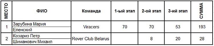 Командный зачет среди любителей за три этапа