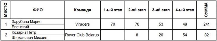 """Результаты по итогам четырех этапов Кубка """"Artmotion"""""""