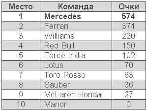 """""""Формула-1"""". Результаты гонки Гран-при США-2015"""