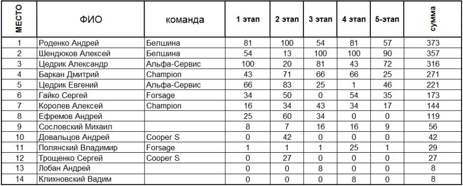 """Результаты по итогам пяти этапов Кубка """"Artmotion"""""""