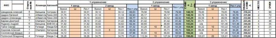 """Итоги 6-го этапа Кубка """"Artmotion"""""""