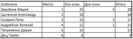 Результаты личного зачета среди любителей