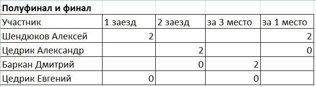 Итоги 4- го этапа