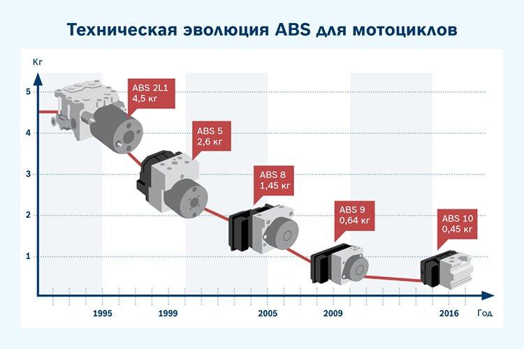 Bosch ABS 10 будет серийно устанавливаться на мотоциклах