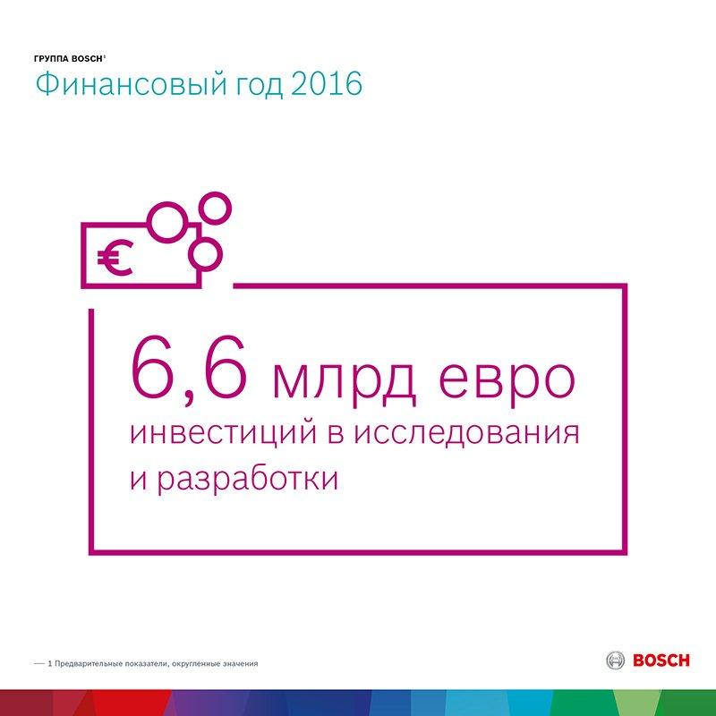 Bosch подводит итоги 2016 года