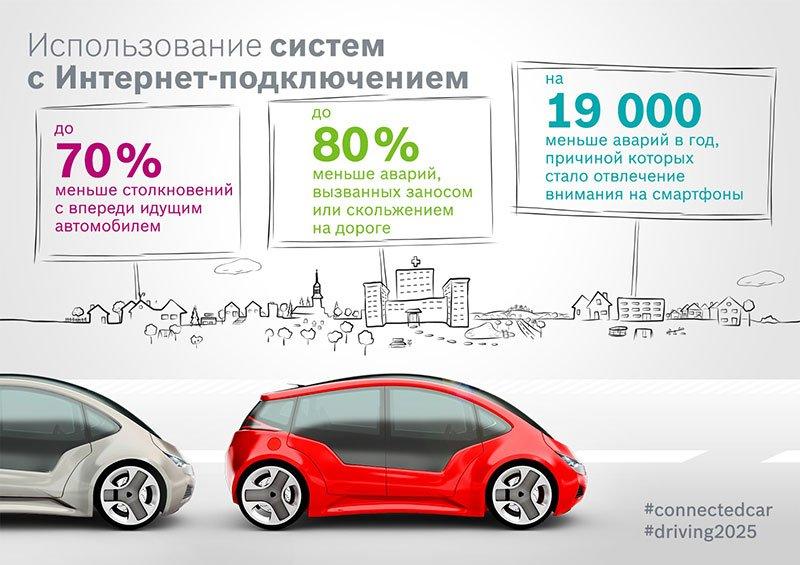 Автомобили с сетевыми возможностями 2025