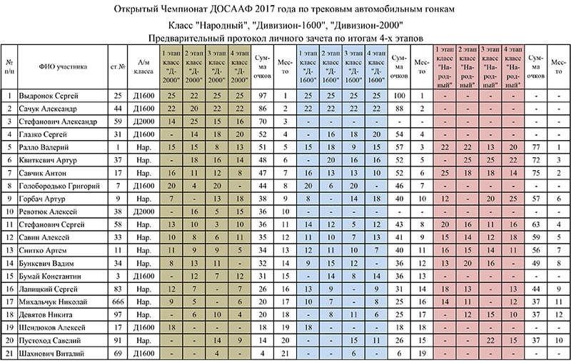 """Итоговый протокол классы """"Народный"""", """"Д-1600"""" и """"Д-2000"""""""