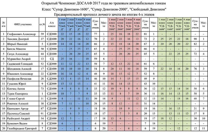"""Итоговый протокол классы """"СД-1600"""", """"СД-2000"""" и """"СД"""""""