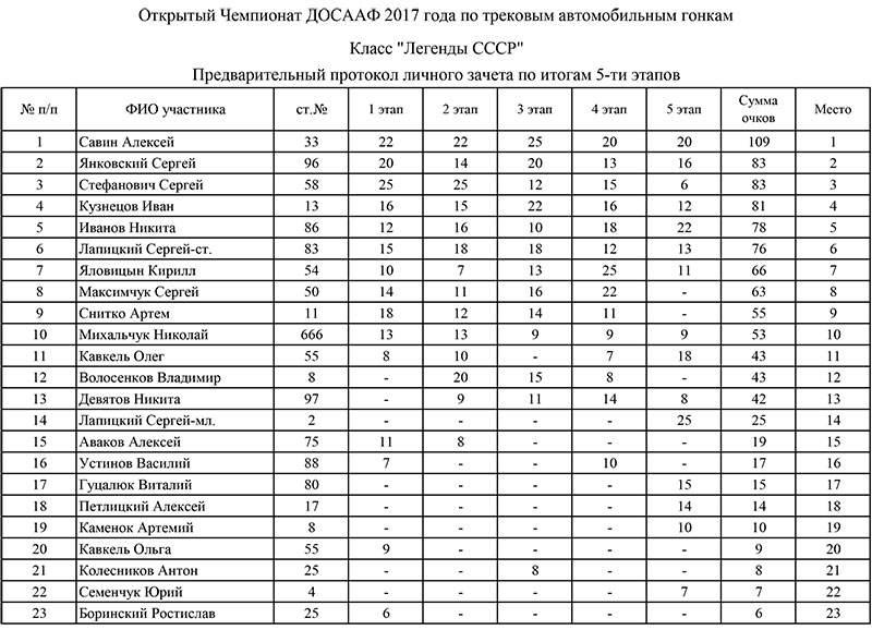Итоговый протокол легенды СССР