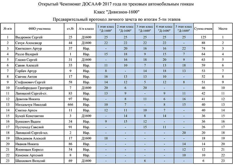 """Итоговый протокол """"Народный"""", Д-1600, Д-2000"""