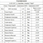 Квалификация Класс Народный, Дивизион-1600, Дивизион-2000