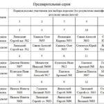 Предварительная серия, легенды СССР