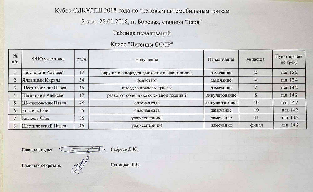 """Итоги """"Горячий лед""""-2018. 2-ой этап"""