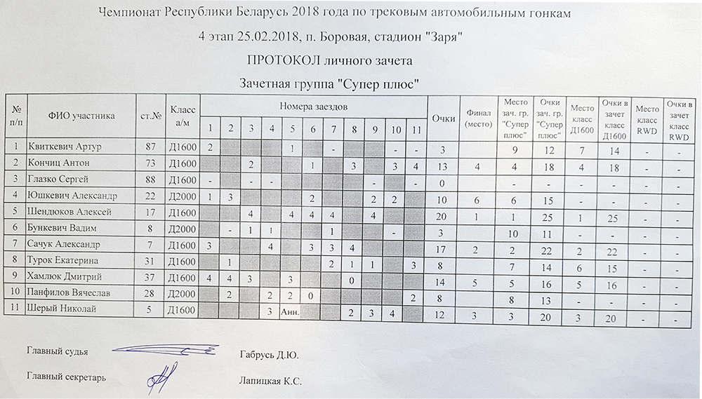 """Итоги 4-ый этап """"Горячий лед"""""""