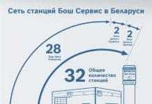 Бош Сервис в Беларуси: итоги 2017 года
