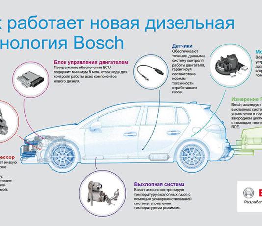 Как работает новая дизельная технология Bosch