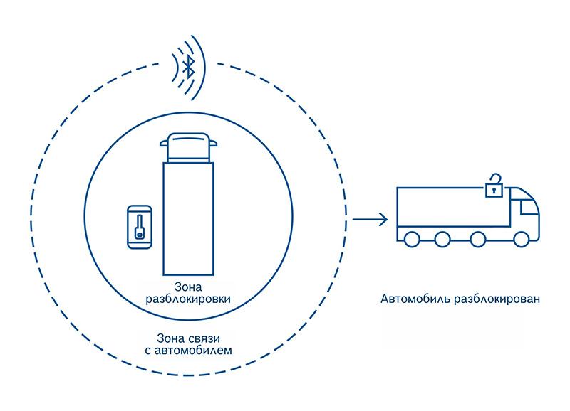 Bosch система управления
