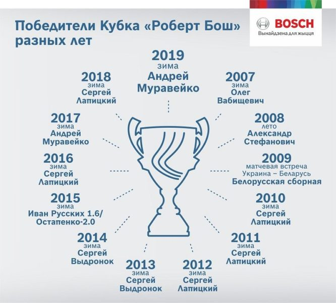 инфографика Кубка БОШ