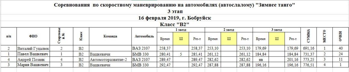 Таблица результатов класса В2