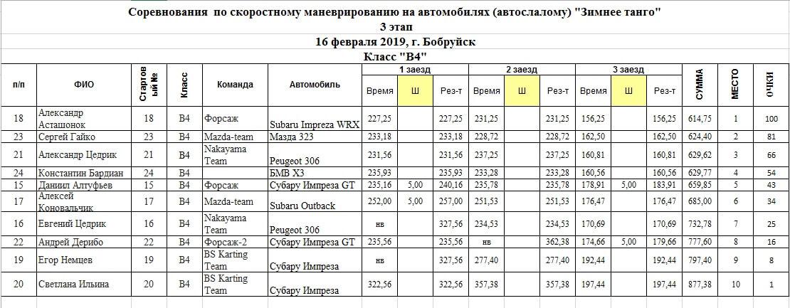 Таблица результатов класса В4