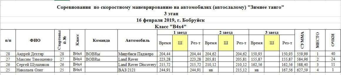 Результаты класса В4 внедорожник на 3-ем этапе
