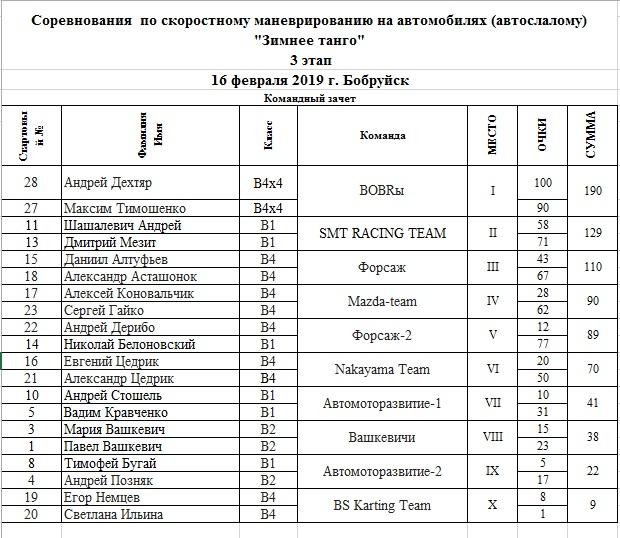 Таблица результатов командного зачета на 3-ем этапе