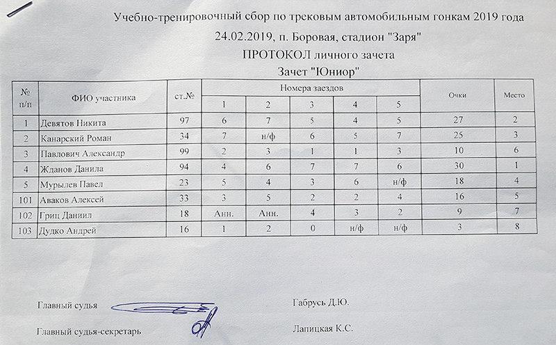 Результаты класса Юниор