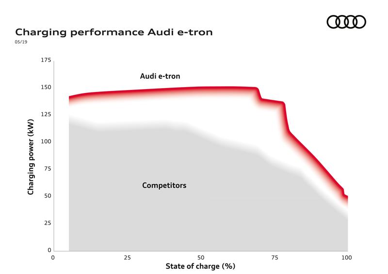 Система подзарядки Audi e-tron
