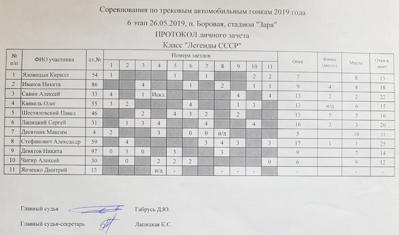 """Итоговая таблица """"Легенды СССР"""""""