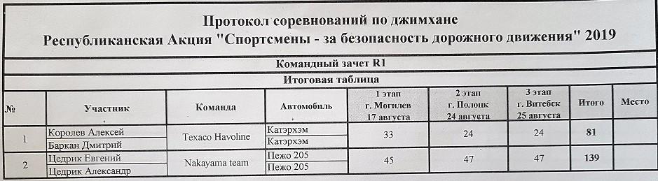 Командный зачет дивизиона R1