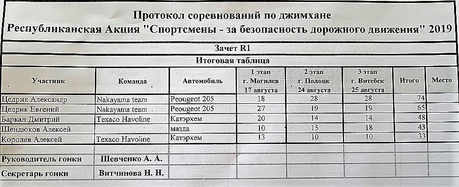 Таблица результатов по джимхане