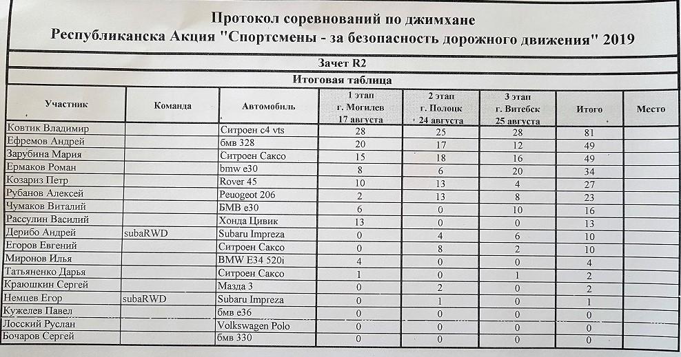 Таблица результатов Дивизион R2