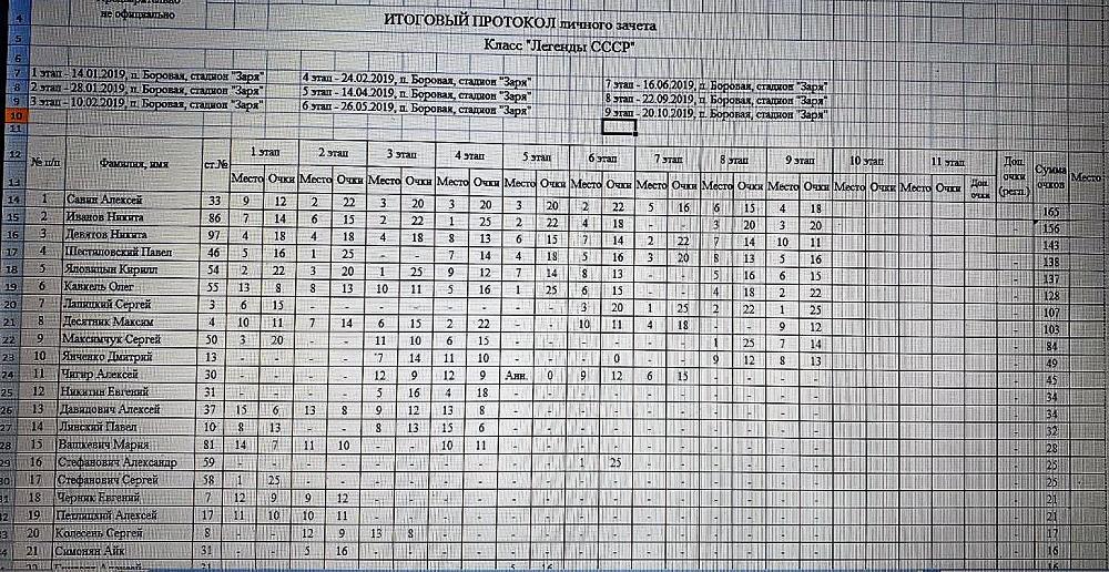 Таблице результатов класса Легенды СССР
