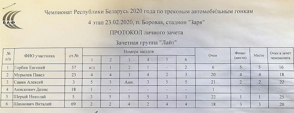 """Таблица результатов класса """"Лайт"""" на 4-м этапе"""