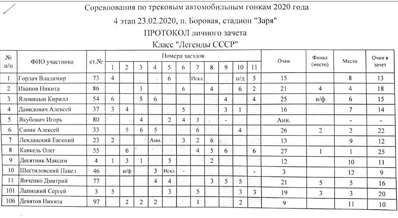 Таблицы результатов Горячий лед 2020 4 этап