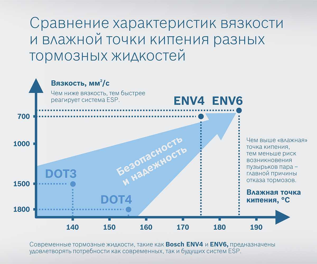 BOSCH ENV - тормозная жидкость нового поколения