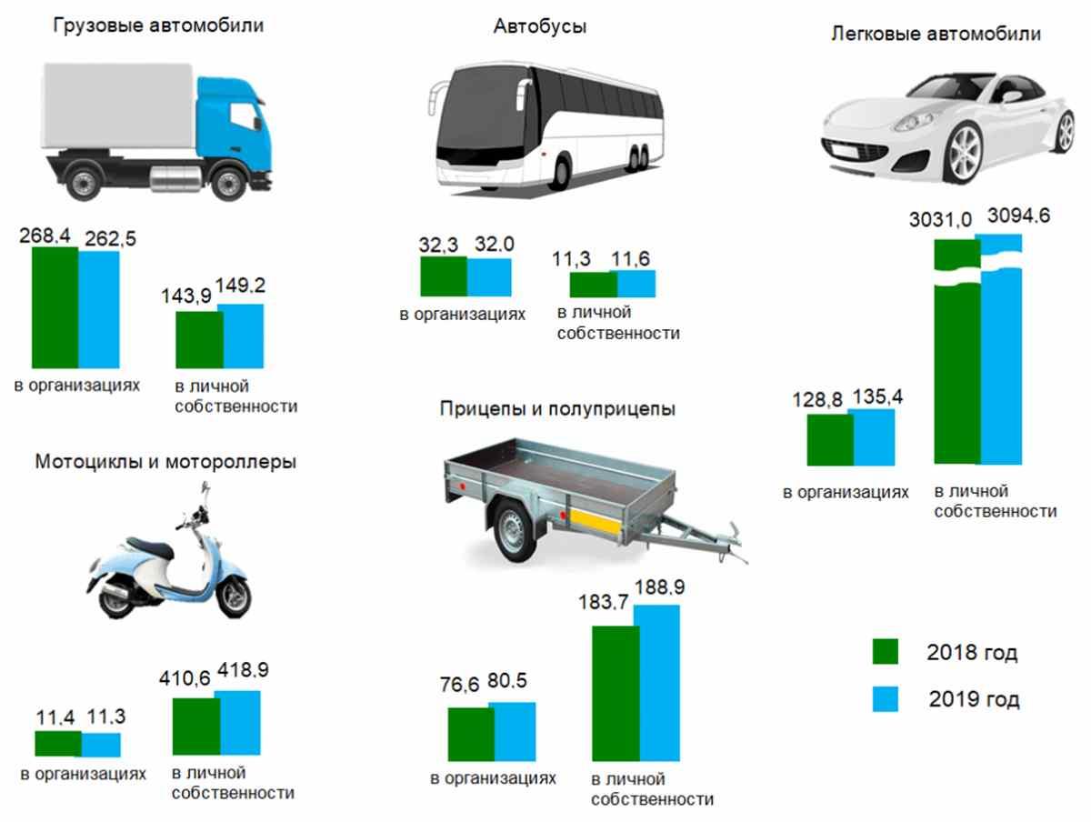 статистика по авто