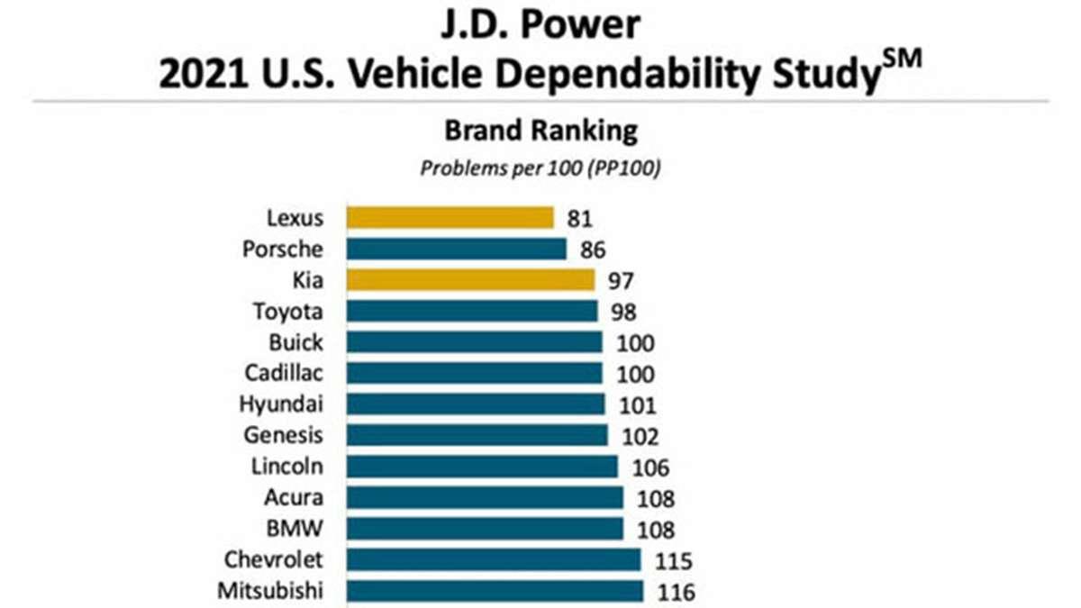 JD Power рейтинг надежности