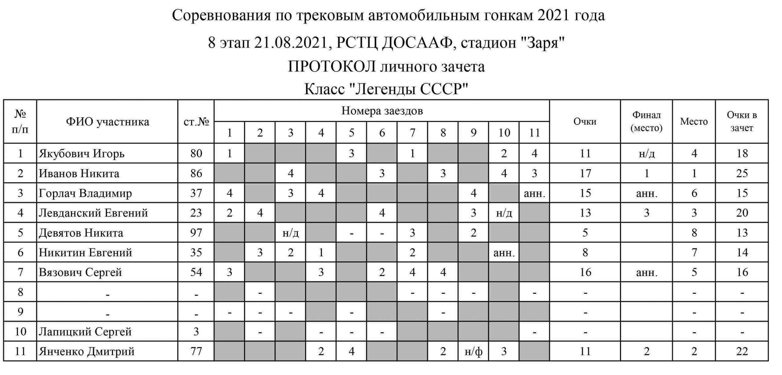 Результаты трек 21 августа 2021