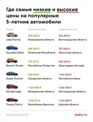 рейтинг авто ру